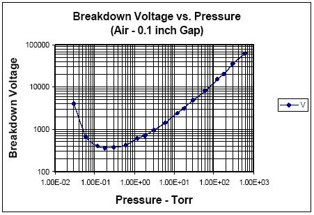 Paschen curve - breakdown voltage